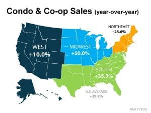 Condo and Co-Op Sales