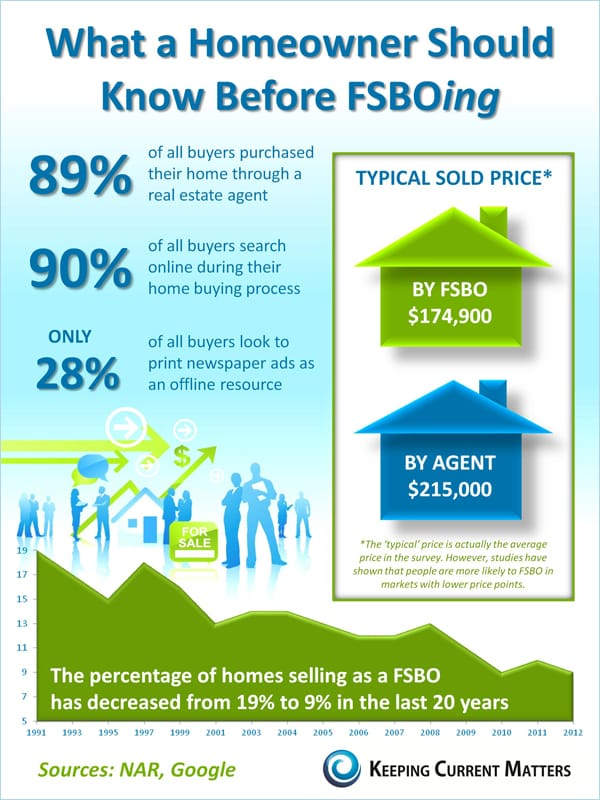 FOR SALE BY OWNER Infographic