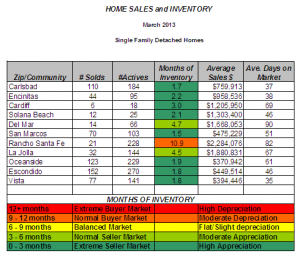 Carlsbad Area Home Sales and Inventory for March 2013