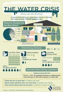 Water Crisis infographic